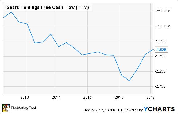 SHLD Free Cash Flow (TTM) Chart