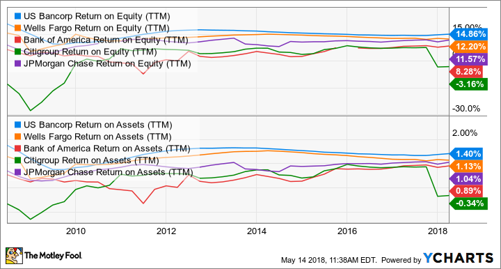 USB Return on Equity (TTM) Chart