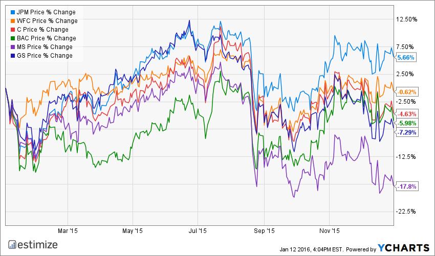 JPM Chart JPMorgan