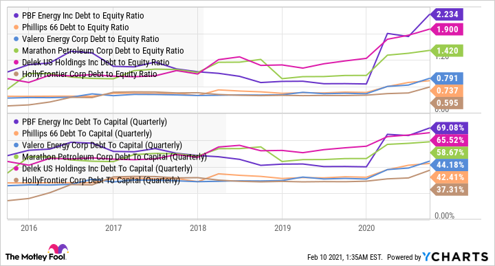 PBF Debt to Equity Ratio Chart