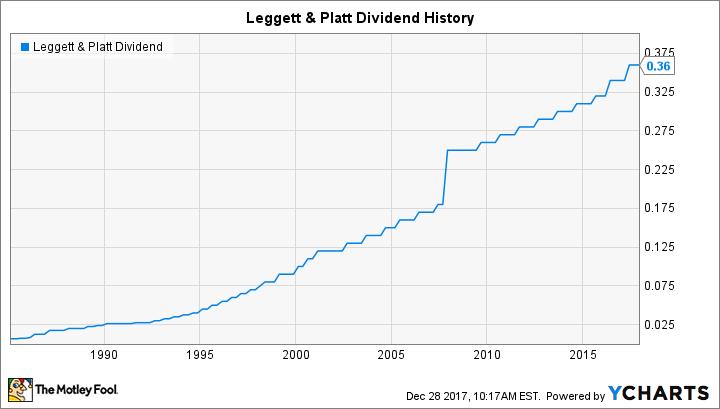 LEG Dividend Chart