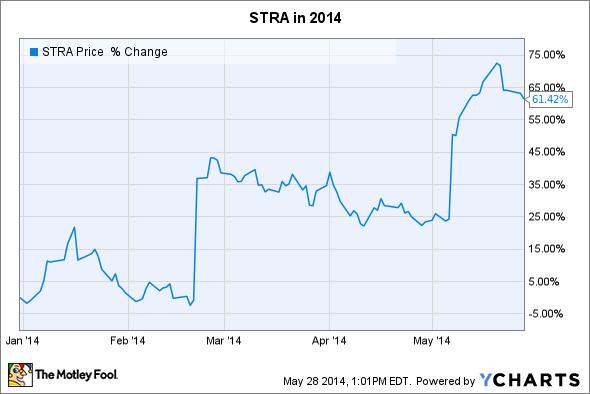 STRA Chart