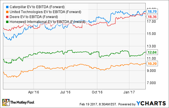CAT EV to EBITDA (Forward) Chart
