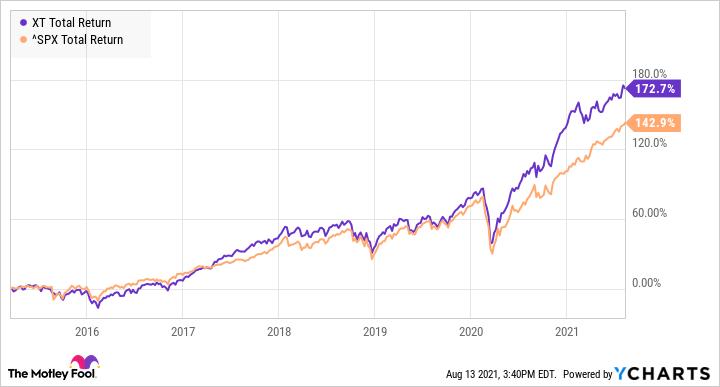 XT Total Return Level Chart
