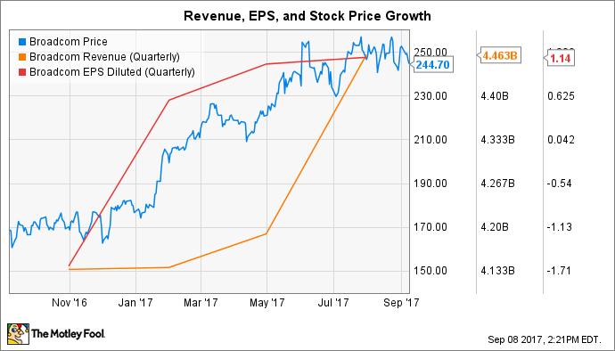 Is Broadcom Stock Still a Good Value? -- The Motley Fool
