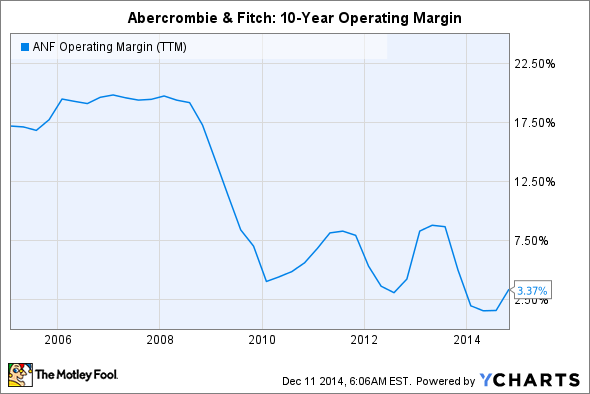 ANF Operating Margin (TTM) Chart