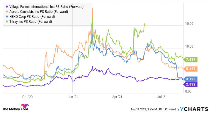 VFF PS Ratio (Forward) Chart