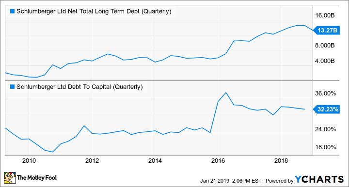 SLB Net Total Long Term Debt (Quarterly) Chart