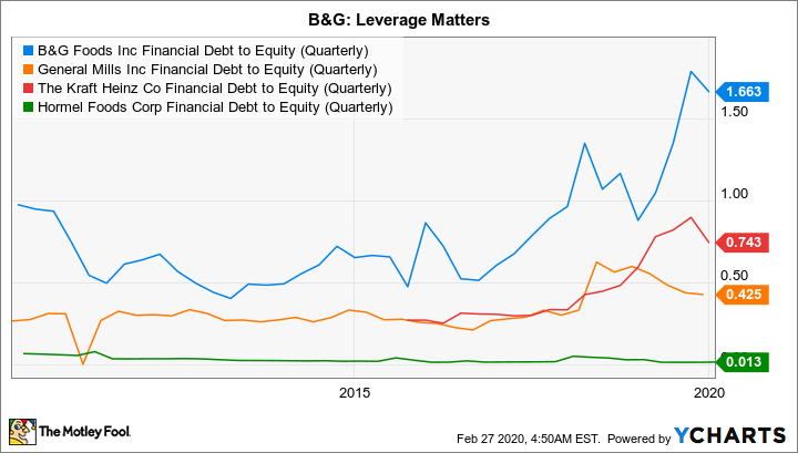 BGS Financial Debt to Equity (Quarterly) Chart
