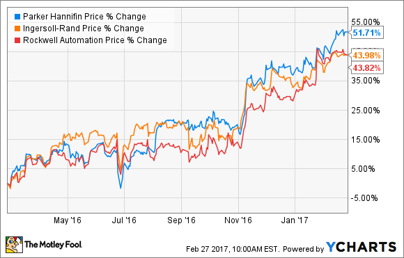 these 3 stocks are up more than 40 in a year are they still a good