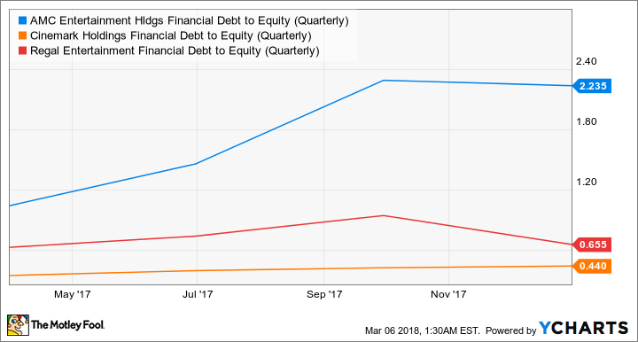 AMC Financial Debt to Equity (Quarterly) Chart