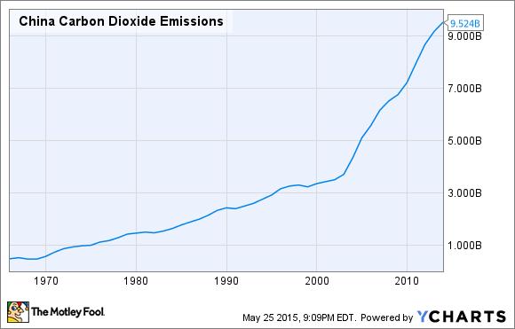 China Carbon Dioxide Emissions Chart