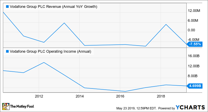 VOD Revenue (Annual YoY Growth) Chart