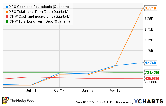 XPO Cash and Equivalents (Quarterly) Chart