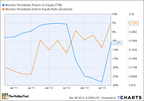 MWW Return on Equity (TTM) Chart