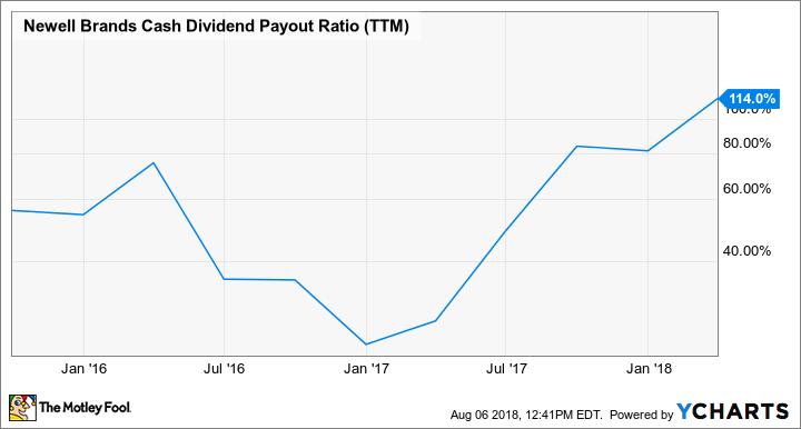NWL Cash Dividend Payout Ratio (TTM) Chart