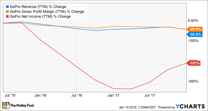 GPRO Revenue (TTM) Chart