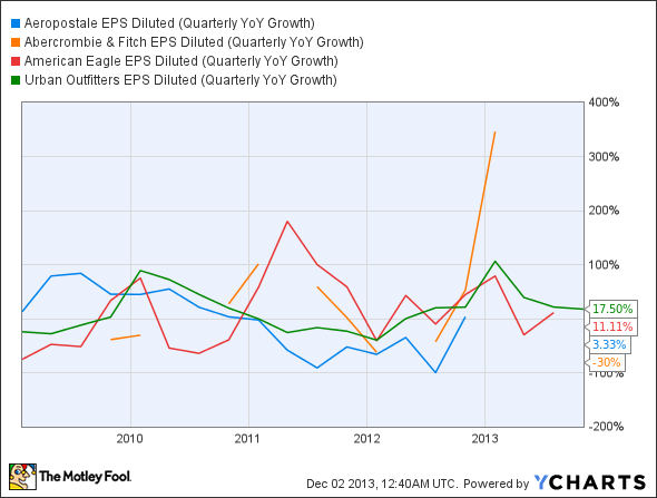ARO EPS Diluted (Quarterly YoY Growth) Chart