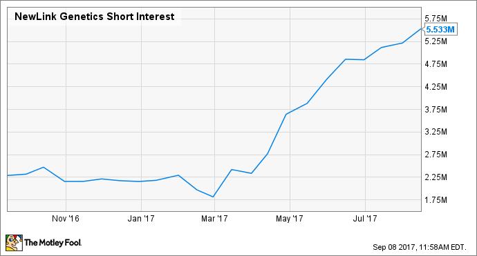 NLNK Short Interest Chart