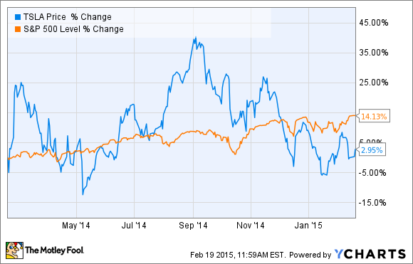 Tesla motors inc in 2014 3 soaring charts and 1 flat for Tesla motor stock price