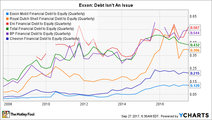 XOM Financial Debt to Equity (Quarterly) Chart