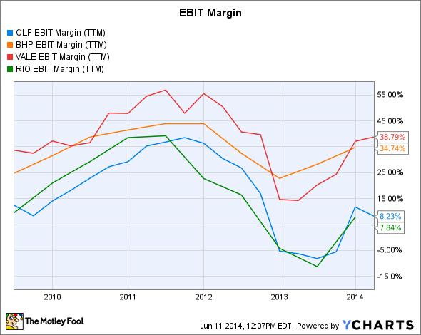 CLF EBIT Margin (TTM) Chart