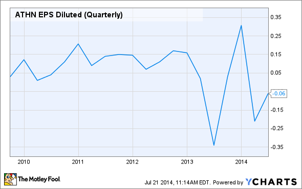 ATHN EPS Diluted (Quarterly) Chart