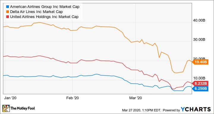 AAL Market Cap Chart