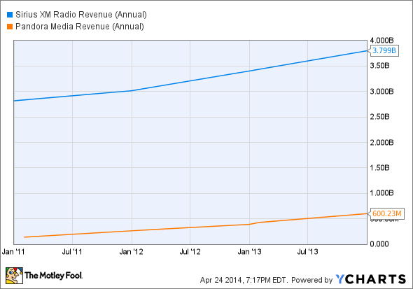 SIRI Revenue (Annual) Chart