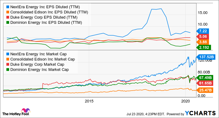 NEE EPS Diluted (TTM) Chart