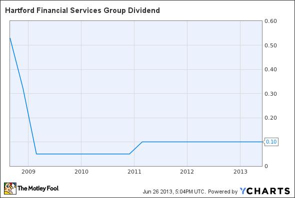 HIG Dividend Chart