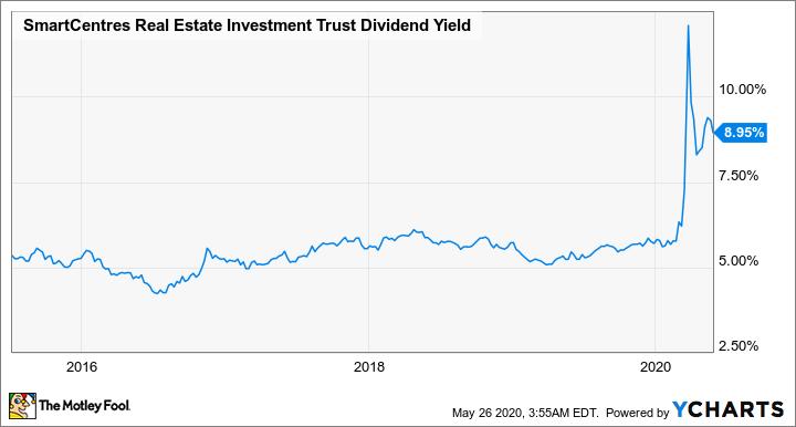SRU.UN Dividend Yield Chart