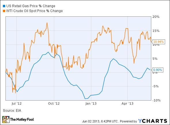 US Retail Gas Price Chart