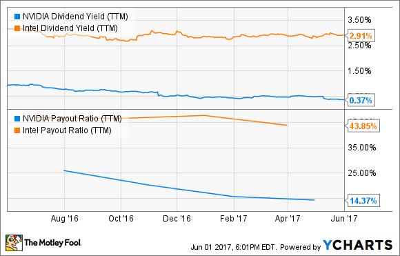 NVDA Dividend Yield (TTM) Chart