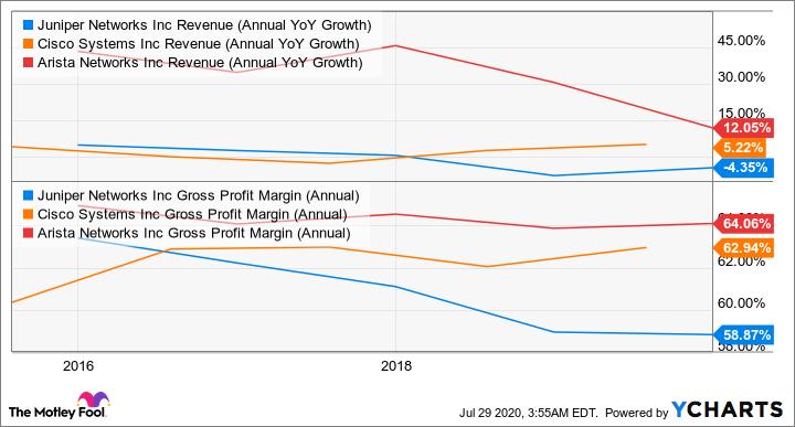 JNPR Revenue (Annual YoY Growth) Chart