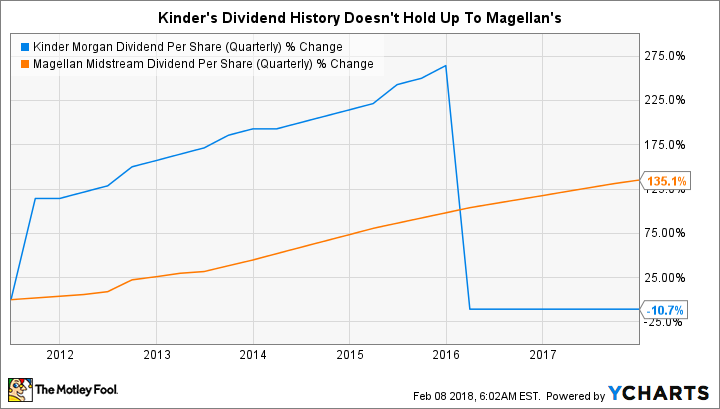 KMI Dividend Per Share (Quarterly) Chart