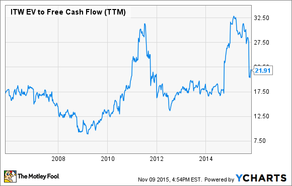 ITW EV to Free Cash Flow (TTM) Chart