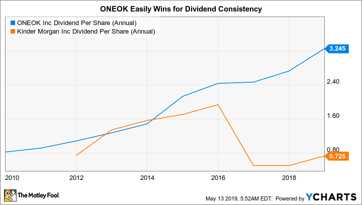 OKE Dividend Per Share (Annual) Chart
