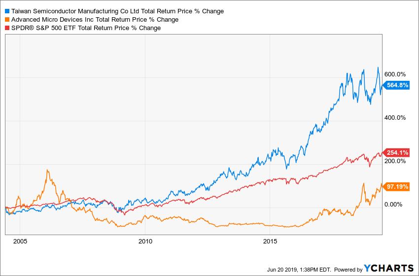 TSM Total Return Price Chart