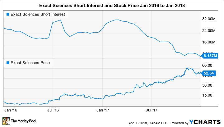 EXAS Short Interest Chart