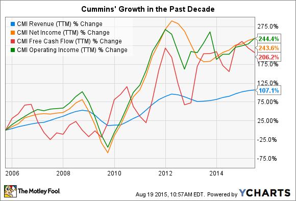 CMI Revenue (TTM) Chart
