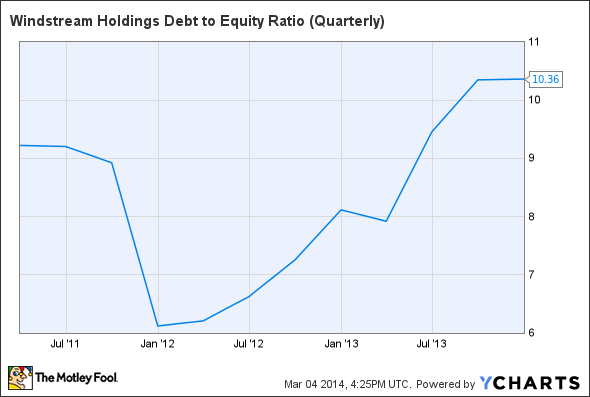 WIN Debt to Equity Ratio (Quarterly) Chart