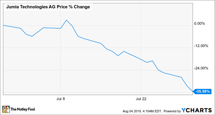 Why Jumia Technologies Plummeted 35 6% in July -- The Motley Fool
