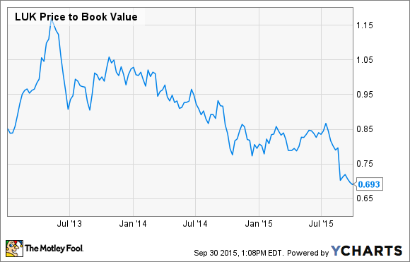 LUK Price to Book Value Chart