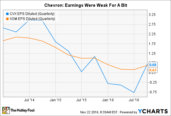 CVX EPS Diluted (Quarterly) Chart