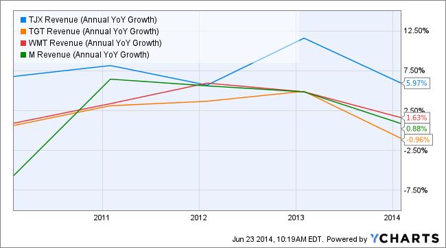 TJX Revenue (Annual YoY Growth) Chart