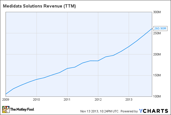 MDSO Revenue (TTM) Chart