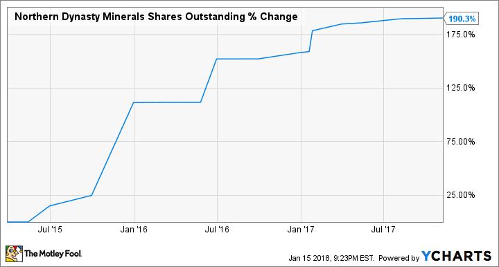 NAK Shares Outstanding Chart