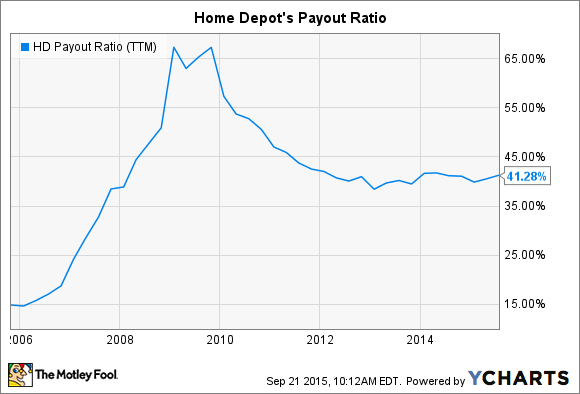 HD Payout Ratio (TTM) Chart
