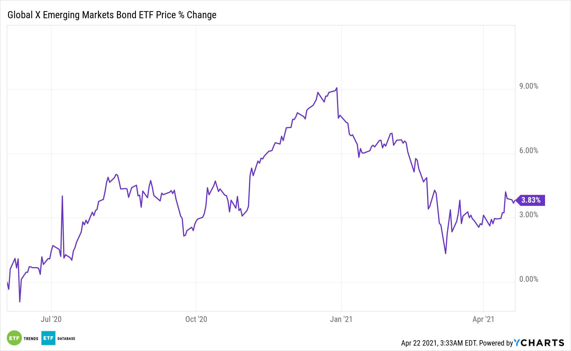 EMBD Chart